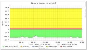 График потребления оперативной памяти